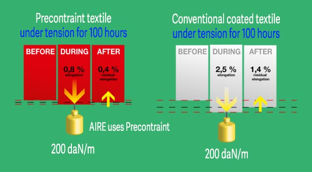 AIRE Precontraint Inflatable Boat Textile VS. Conventional Inflatable Boat Textile